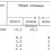Часть документа БТИ по квартире на ул. Нагорной 19к2